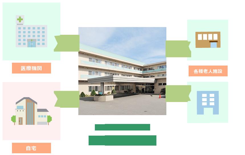 徳洲苑なえぼの役割